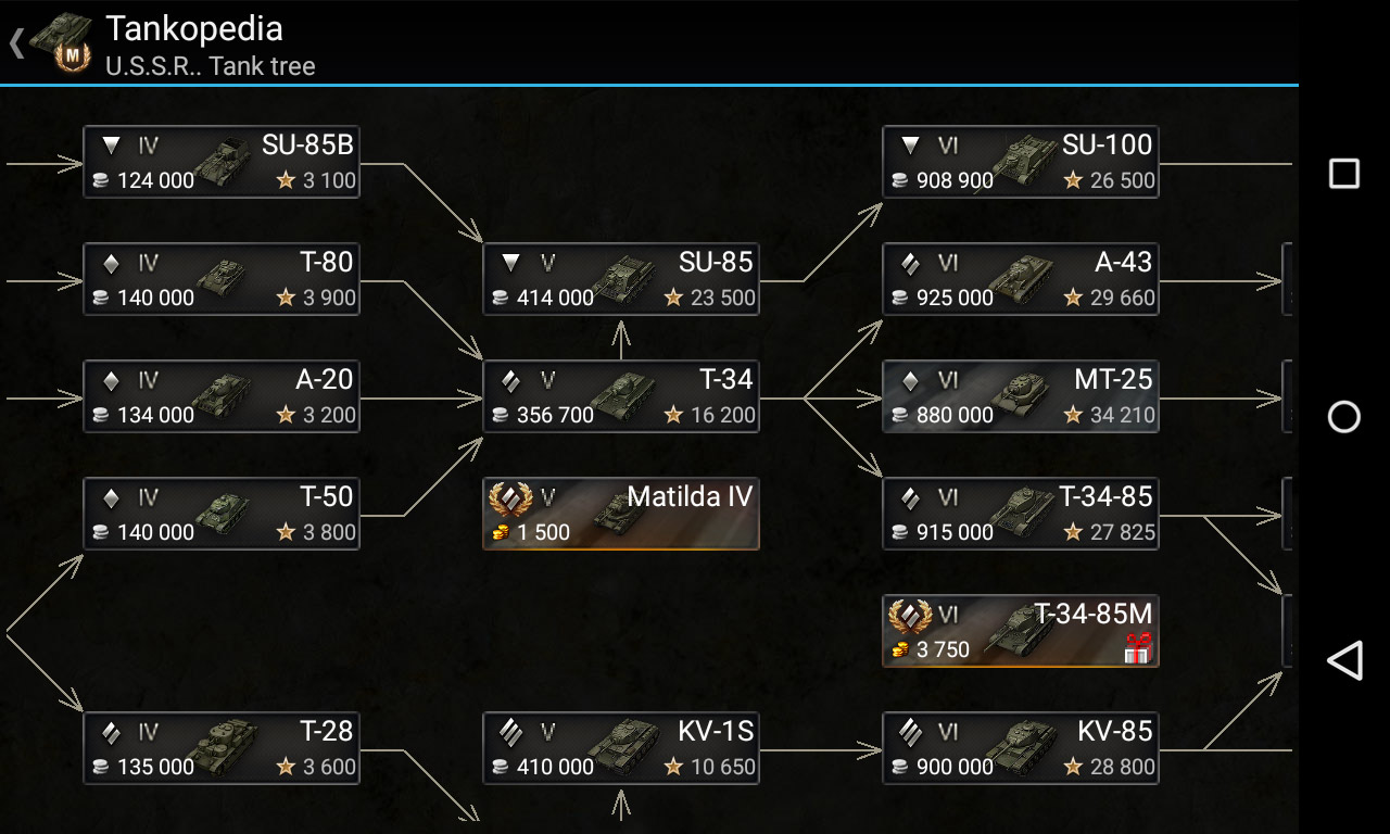 Modules tree. Knowledge base for World of Tanks