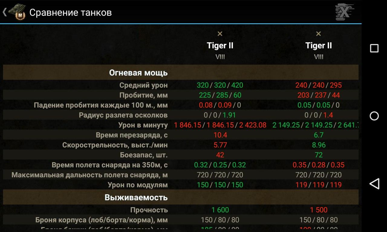 Сравнение танков. База знаний для World of Tanks