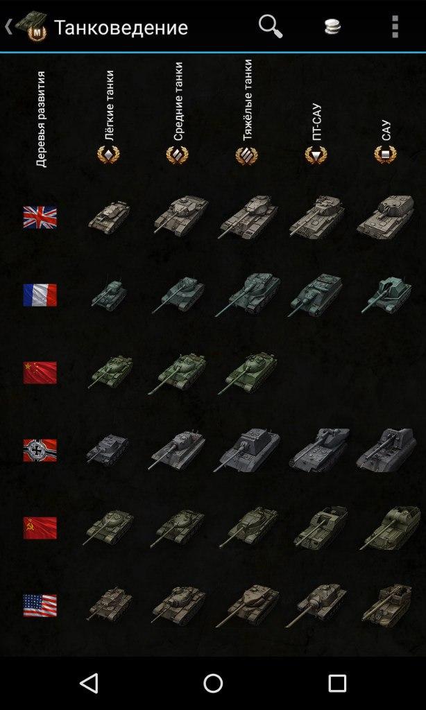 Таблица танков. База знаний для World of Tanks